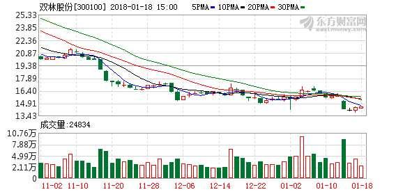 双林股份:控股股东拟斥资3000万至8000万元增持