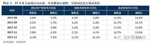 保险融资平台业务趋严,加剧平台资金压力—华创债券日报2018-01-19
