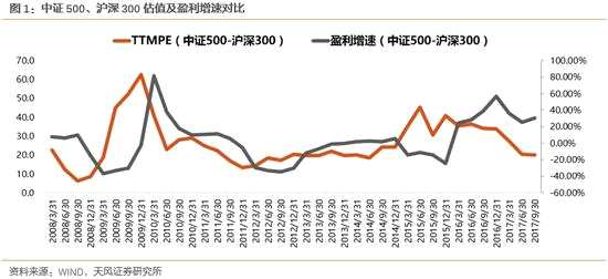 天风策略:金融守正成长出奇 布局低值成长股节点将至