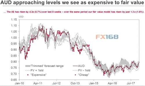 西太银行:这一货币8周内大涨5.7% 究竟为何?