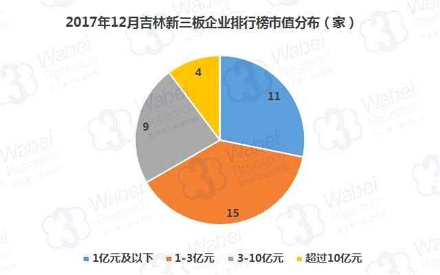 报告   2017年12月吉林新三板企业市值排行榜