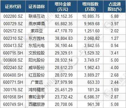 股东增持透露重要信息 三指标筛选11只低估值潜力股