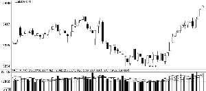 券商策略周报:继续震荡前行 谨防短期回调