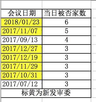 IPO上会7否6 单日否决家数创纪录