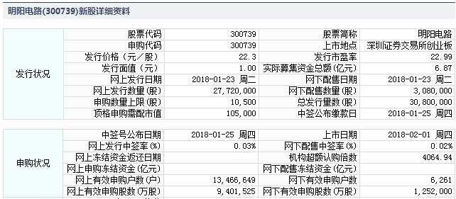 明阳电路2月1日创业板上市 定位分析