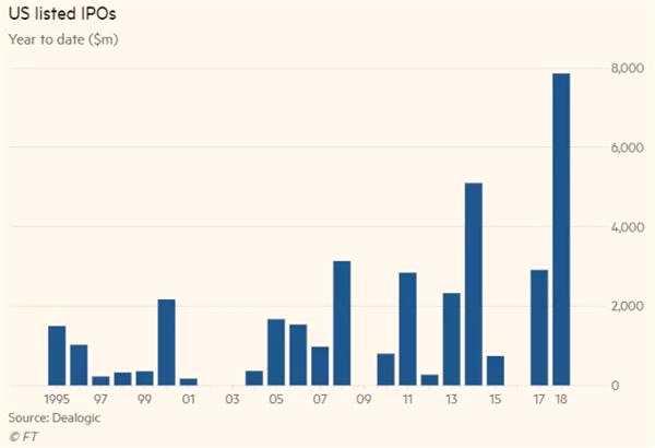 1月:A股IPO审核遇寒冬 美股IPO创历史纪录