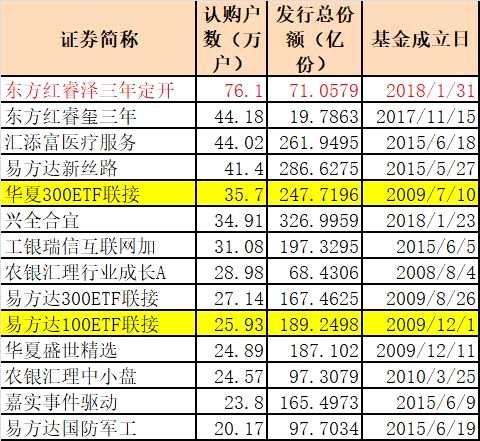 卖疯了!10年最火,东方红又开挂了,近80万人看中,比三亚人口还多!