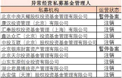 而康汉投资管理(北京)有限公司、中投互联(北京)股权投资基金管理有限公司因被公示为失联机构满三个月未主动联系协会,已于2018年1月24日被注销登记。