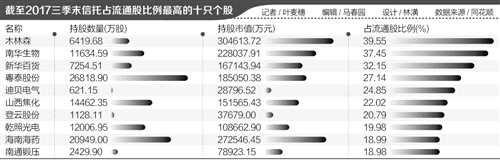 还有多少雷需要排?58只个股信托持股比例超10%