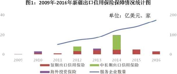 关于出口信用保险支持新疆外经贸发展的调研报告