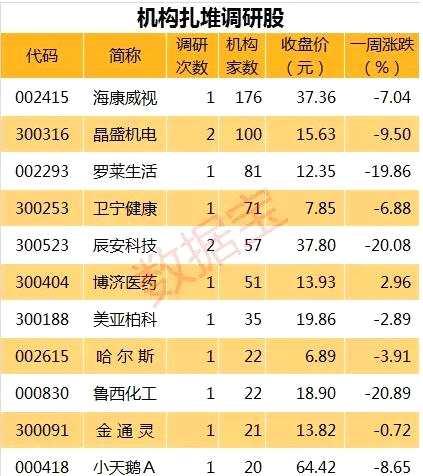 春节前调研热度不减 百家机构扎堆股再现(附名单)