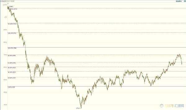 股市怒涛脚步声远去 库存重新掌舵原油价格沉浮