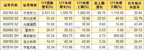 """数据│年报掘金:11股净利营收增长双超100%,7只""""低估值+超预期"""" 股成长可期(附股)"""