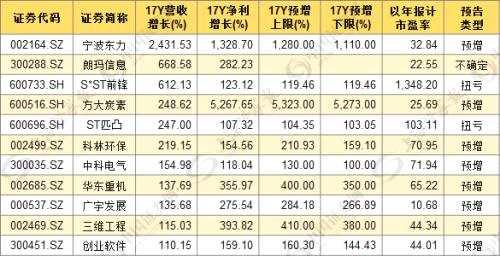 """年报掘金:7只""""低估值+超预期"""" 股成长可期(附股)"""