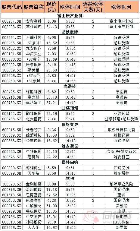 涨停复盘:超跌股集体反弹 富士康概念安彩高科2连板