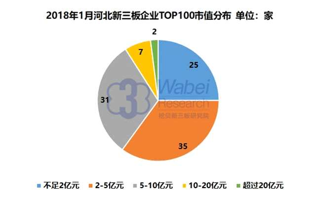 报告 | 2018年1月河北新三板企业市值TOP100