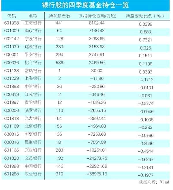 从四季报看银行股基金持仓 哪些银行股被基金重仓持有?
