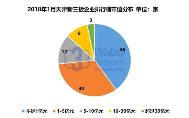 报告 | 2018年1月天津新三板企业市值排行榜