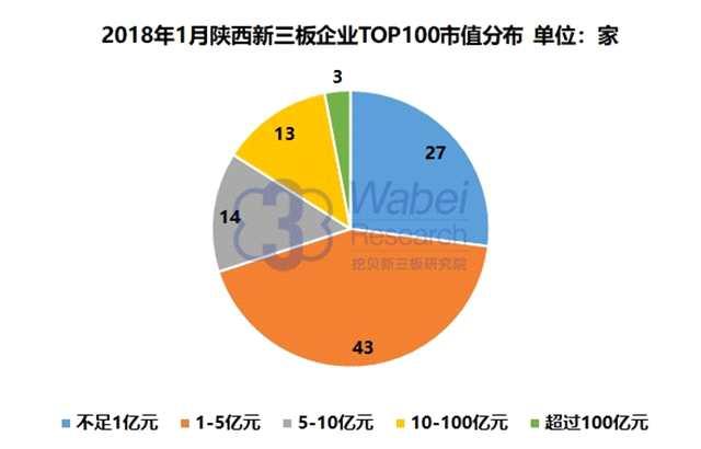 报告 | 2018年1月陕西新三板企业市值TOP100