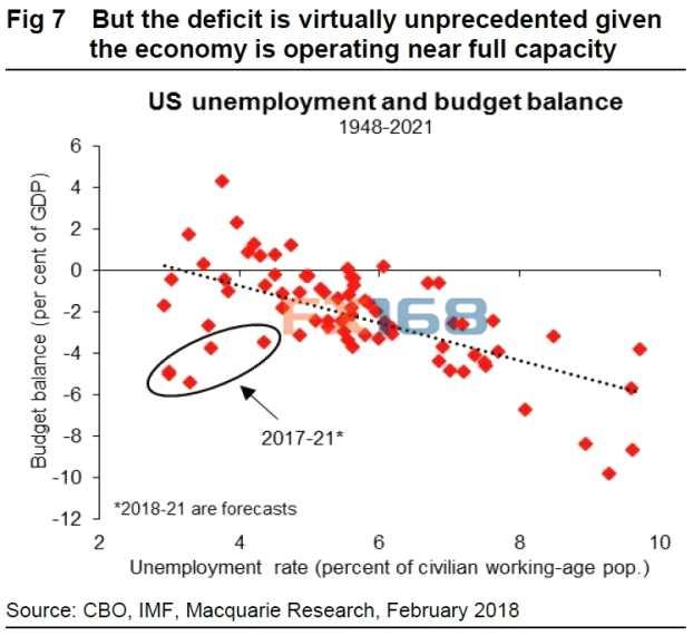 """美国开启前所未有的""""财政实验"""" 麦格里警告:美元大熊市已到来!"""