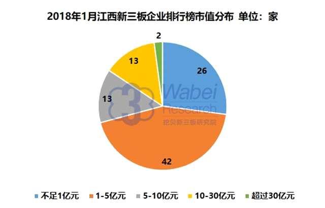 报告 | 2018年1月江西新三板企业市值排行榜