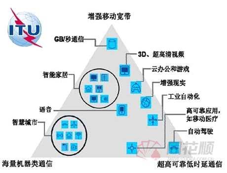 春节独家策划之六:5G三大应用场景投资机会