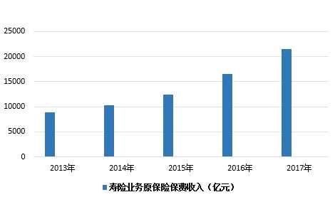 """2018值得期待的保险业·寿险篇:监管""""严紧硬"""" 未来仍可期"""