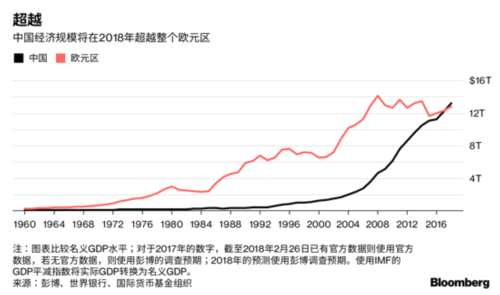 150年乾坤再扭转 中国经济规模有望在今年超越欧元区