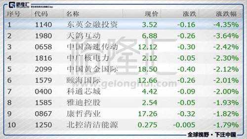 今日港股通标的中跌幅前五的个股是东英金融投资(01140.HK)、天鸽互动(01980.HK)、中国高速传动(00658.HK)、中广核电力(01816.HK)、中国黄金国际(02099.HK)。