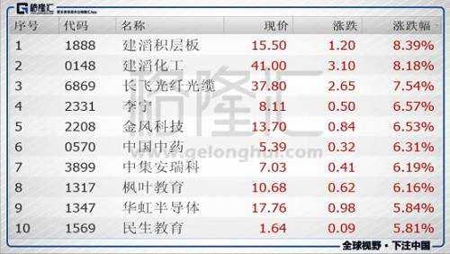 今日港股通标的中涨幅前五的个股是建滔积层板(01888.HK)、建滔化工(00148.HK)、长飞光纤光缆(06869.HK)、李宁(02331.HK)、金风科技(02208.HK);