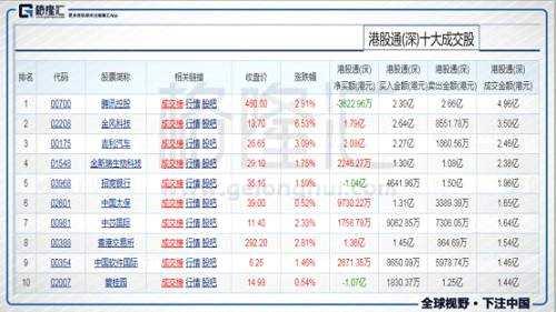 今日港股通(深)前十大成交个股是腾讯控股、金风科技、吉利汽车、金斯瑞生物科技、招商银行、中国太保、中芯国际、香港交易所、中国软件国际、碧桂园。其中净流入最多的个股是吉利汽车,净流入2.08亿港元;净流出最多的个股是碧桂园,净流出1.07亿港元。今日港股通资金买入吉利3.5亿港元,创港股通开通以来新高。