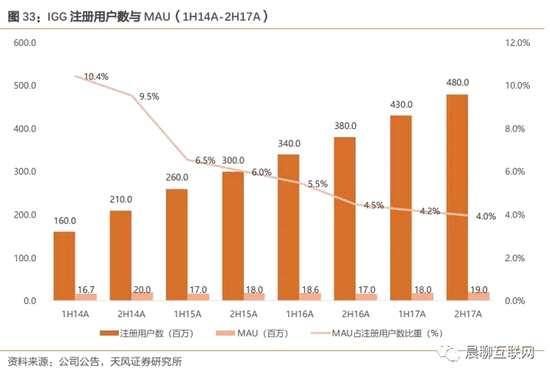 IGG年报剖析:《王国纪元》讨巧中国市场又花样翻新