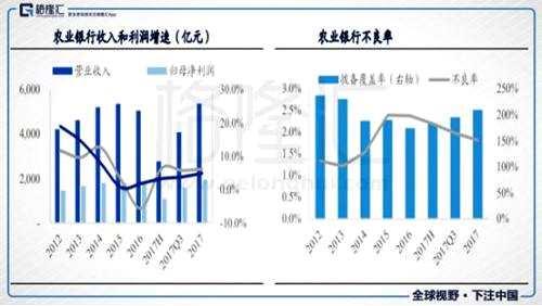 农行4Q17归母净利润增速10.7%,较前三季度3.8%实现跳升。