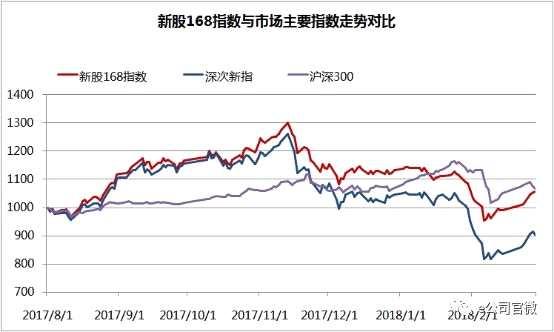新股168连续3个月跑赢主要指数 近六成行业获超额收益