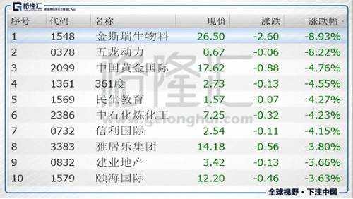 今日港股通标的中跌幅前五的个股是金斯瑞生物科技(01548.HK)、五龙动力(00378.HK)、中国黄金国际(02099.HK)、361度(01361.HK)、民生教育(01569.HK)。