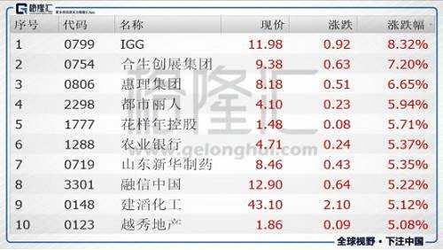 今日港股通标的中涨幅前五的个股是IGG(00799.HK)、合生创展集团(00754.HK)、惠理集团(00806.HK)、都市丽人(02298.HK)、花样年控股(01777.HK)。
