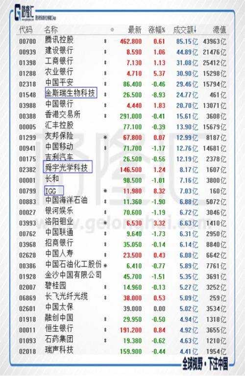 港股复盘:恒指盘整微红 北水扫货画风生变?