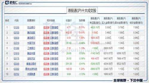 今日港股通(沪)前十大成交个股是农业银行、腾讯控股、建设银行、中国平安、工商银行、融创中国、吉利汽车、香港交易所、舜宇光学科技、中国联通。其中净流入最多的个股是腾讯控股,净流入1.56亿港元;净流出最多的个股是工商银行,净流出1.68亿港元。