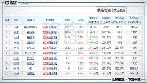 今日港股通(深)前十大成交个股是金斯瑞生物科技、腾讯控股、融创中国、建设银行、吉利汽车、长飞光纤光缆、农业银行、中国奥园、IGG、洛阳钼业。其中净流入最多的个股是吉利汽车,净流入7147.03万港元;净流出最多的个股是金斯瑞生物科技,净流出1.79亿港元。