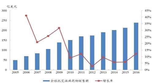 结合艾滋病市场增长来看,Trogarzo的渗透率为50%,其年治疗费用为7-10万美元,则其市场规模可以达到10亿美元,如此一来必将是个重磅产品。