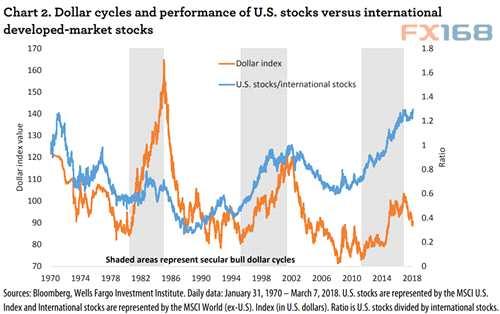 (美元周期与美股/新兴市场股市表现,</p><p>