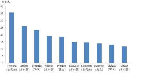 但无不例外,鸡尾酒疗法中的组合艾滋病药几乎全是跨国品种。