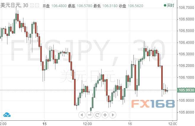 一则报道点燃美元/日元跌势 分析师最新技术前景展望