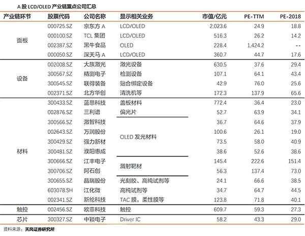 苹果大举投资下一代MicroLED显示屏 中国显示行业当崛起(附股)