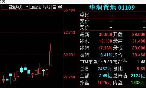 内房股带领港股大涨 恒指逼近32000关口