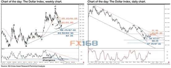 法兴银行:FOMC决议下 美元指数最新技术分析