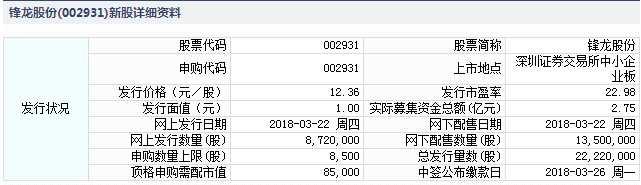 锋龙股份3月22日发行 申购上限8500股