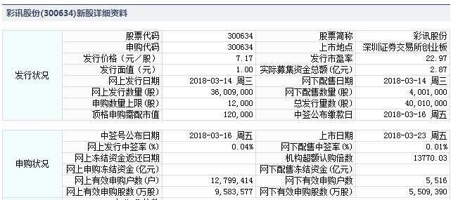 彩讯股份3月23日创业板上市 定位分析