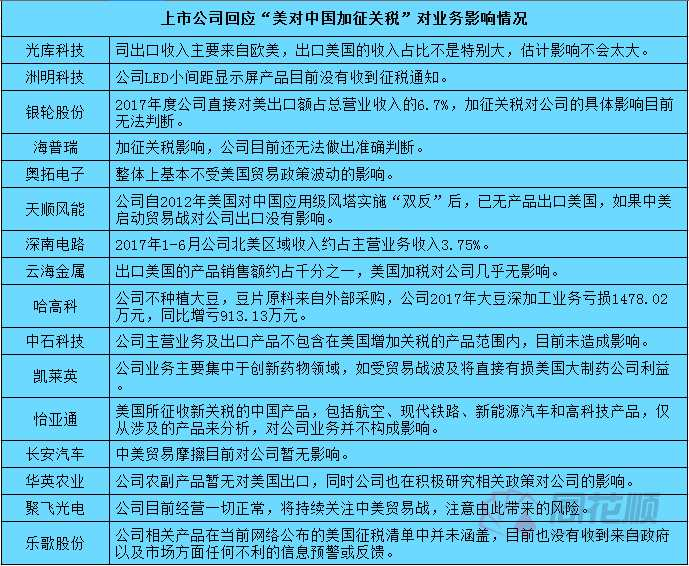 """多家公司回应""""美对中国加征关税""""对业务影响情况(汇总)"""