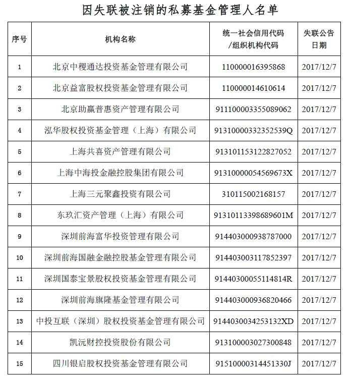 中基协发布公告 北京中稷通达投资等15家私募机构被注销登记